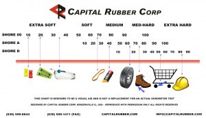 Durometer chart capital rubber corp